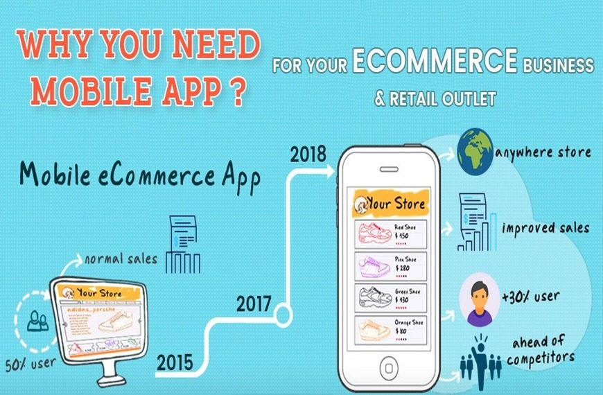 Why Ecommerce website need a mobile app